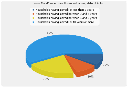 Household moving date of Auty