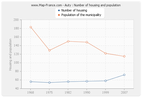 Auty : Number of housing and population