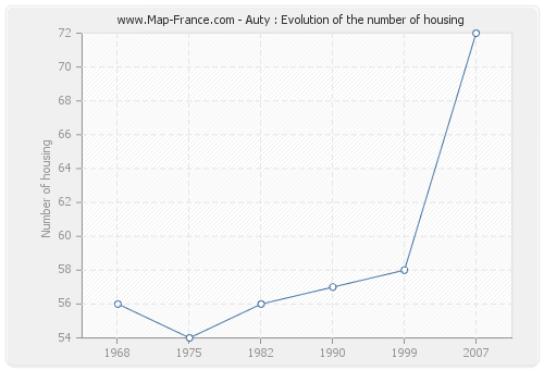 Auty : Evolution of the number of housing