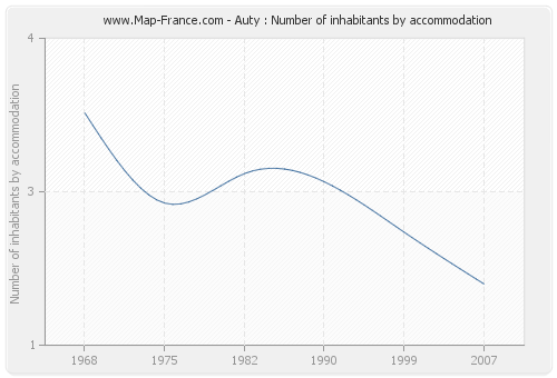 Auty : Number of inhabitants by accommodation