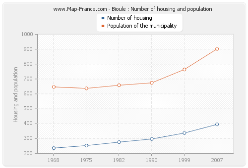 Bioule : Number of housing and population