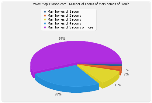 Number of rooms of main homes of Bioule