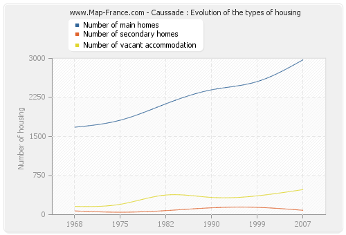 Caussade : Evolution of the types of housing