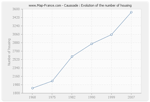 Caussade : Evolution of the number of housing
