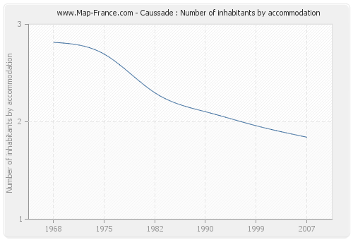 Caussade : Number of inhabitants by accommodation