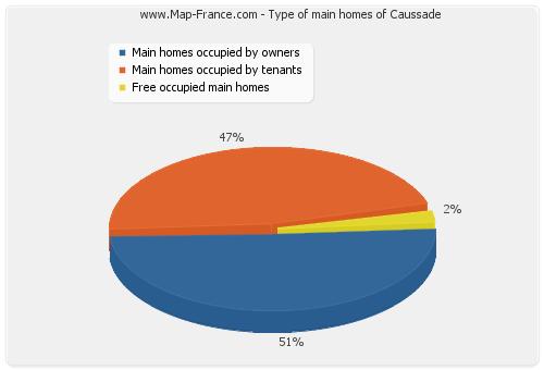 Type of main homes of Caussade