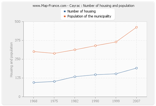 Cayrac : Number of housing and population