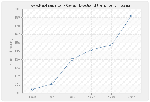 Cayrac : Evolution of the number of housing