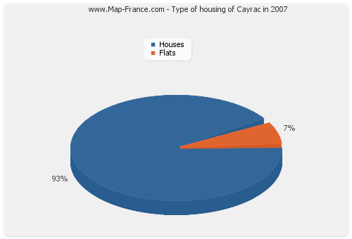 Type of housing of Cayrac in 2007