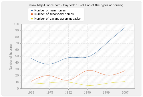 Cayriech : Evolution of the types of housing