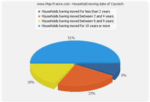 Household moving date of Cayriech