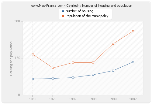 Cayriech : Number of housing and population