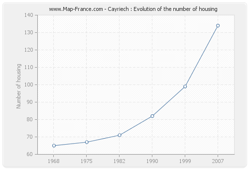 Cayriech : Evolution of the number of housing