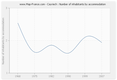 Cayriech : Number of inhabitants by accommodation