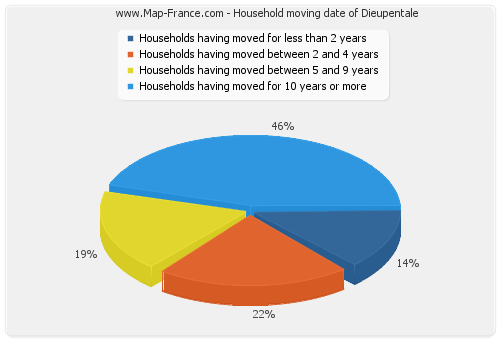 Household moving date of Dieupentale