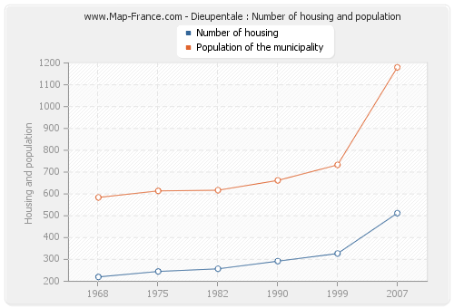 Dieupentale : Number of housing and population
