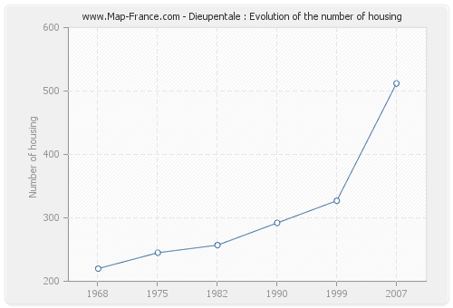 Dieupentale : Evolution of the number of housing