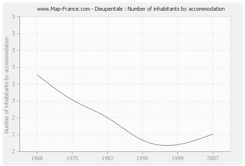 Dieupentale : Number of inhabitants by accommodation