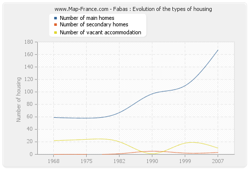 Fabas : Evolution of the types of housing