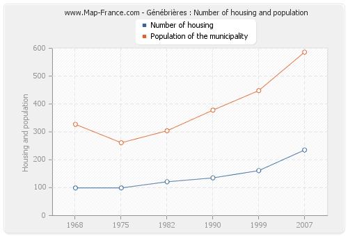 Génébrières : Number of housing and population