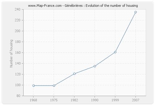 Génébrières : Evolution of the number of housing