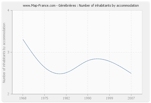 Génébrières : Number of inhabitants by accommodation