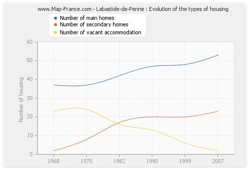 Labastide-de-Penne : Evolution of the types of housing