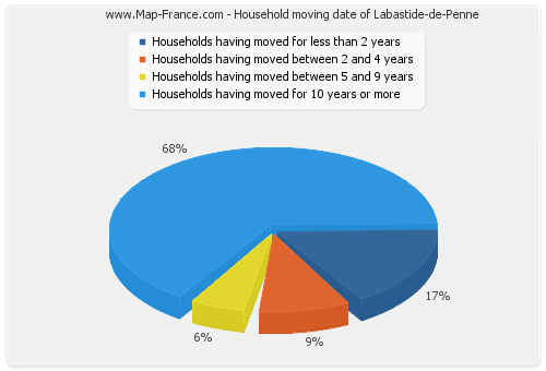 Household moving date of Labastide-de-Penne