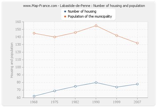 Labastide-de-Penne : Number of housing and population