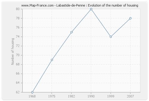 Labastide-de-Penne : Evolution of the number of housing