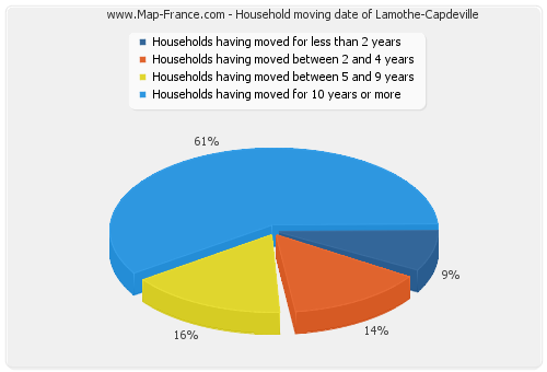 Household moving date of Lamothe-Capdeville