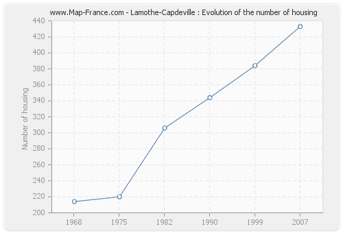 Lamothe-Capdeville : Evolution of the number of housing
