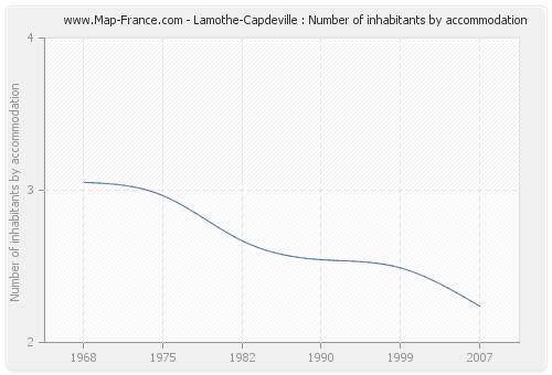 Lamothe-Capdeville : Number of inhabitants by accommodation