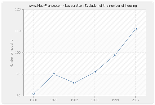Lavaurette : Evolution of the number of housing