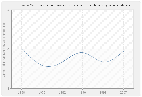 Lavaurette : Number of inhabitants by accommodation