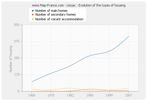 Léojac : Evolution of the types of housing