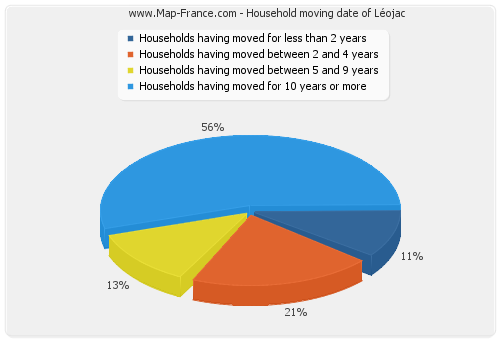 Household moving date of Léojac