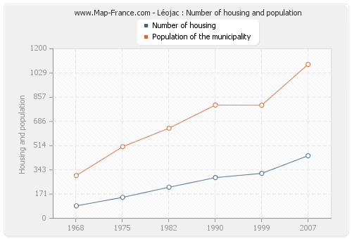 Léojac : Number of housing and population