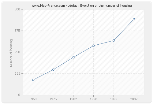 Léojac : Evolution of the number of housing