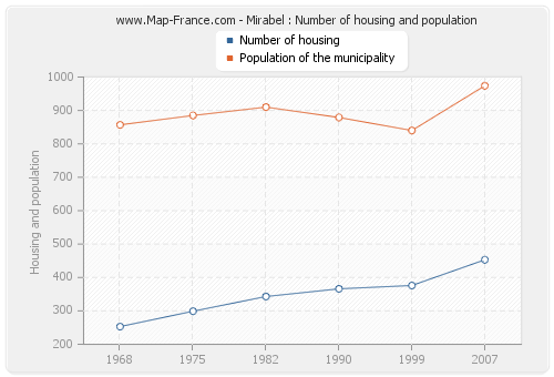 Mirabel : Number of housing and population