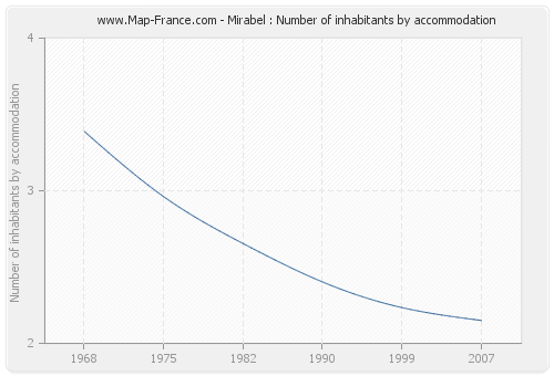 Mirabel : Number of inhabitants by accommodation
