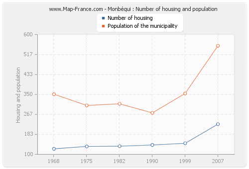 Monbéqui : Number of housing and population