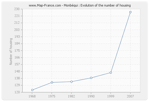 Monbéqui : Evolution of the number of housing