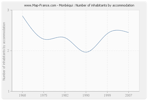 Monbéqui : Number of inhabitants by accommodation