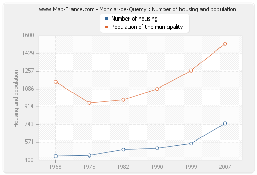 Monclar-de-Quercy : Number of housing and population
