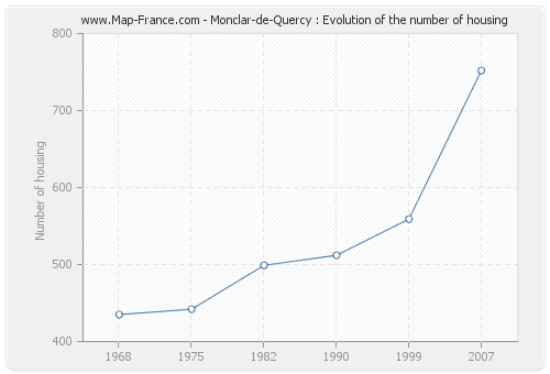 Monclar-de-Quercy : Evolution of the number of housing