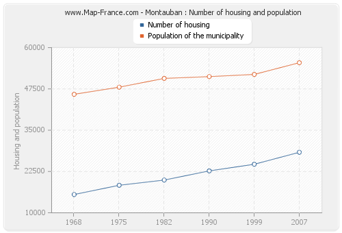 Montauban : Number of housing and population