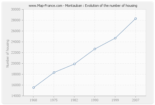 Montauban : Evolution of the number of housing