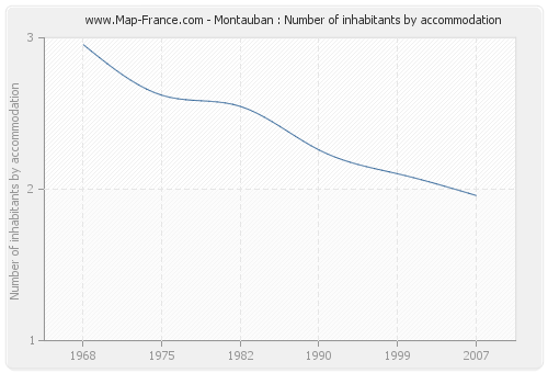 Montauban : Number of inhabitants by accommodation