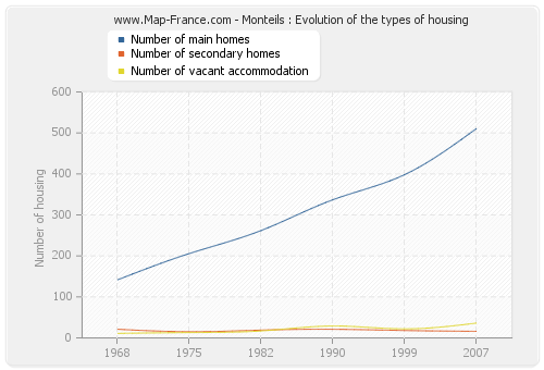 Monteils : Evolution of the types of housing